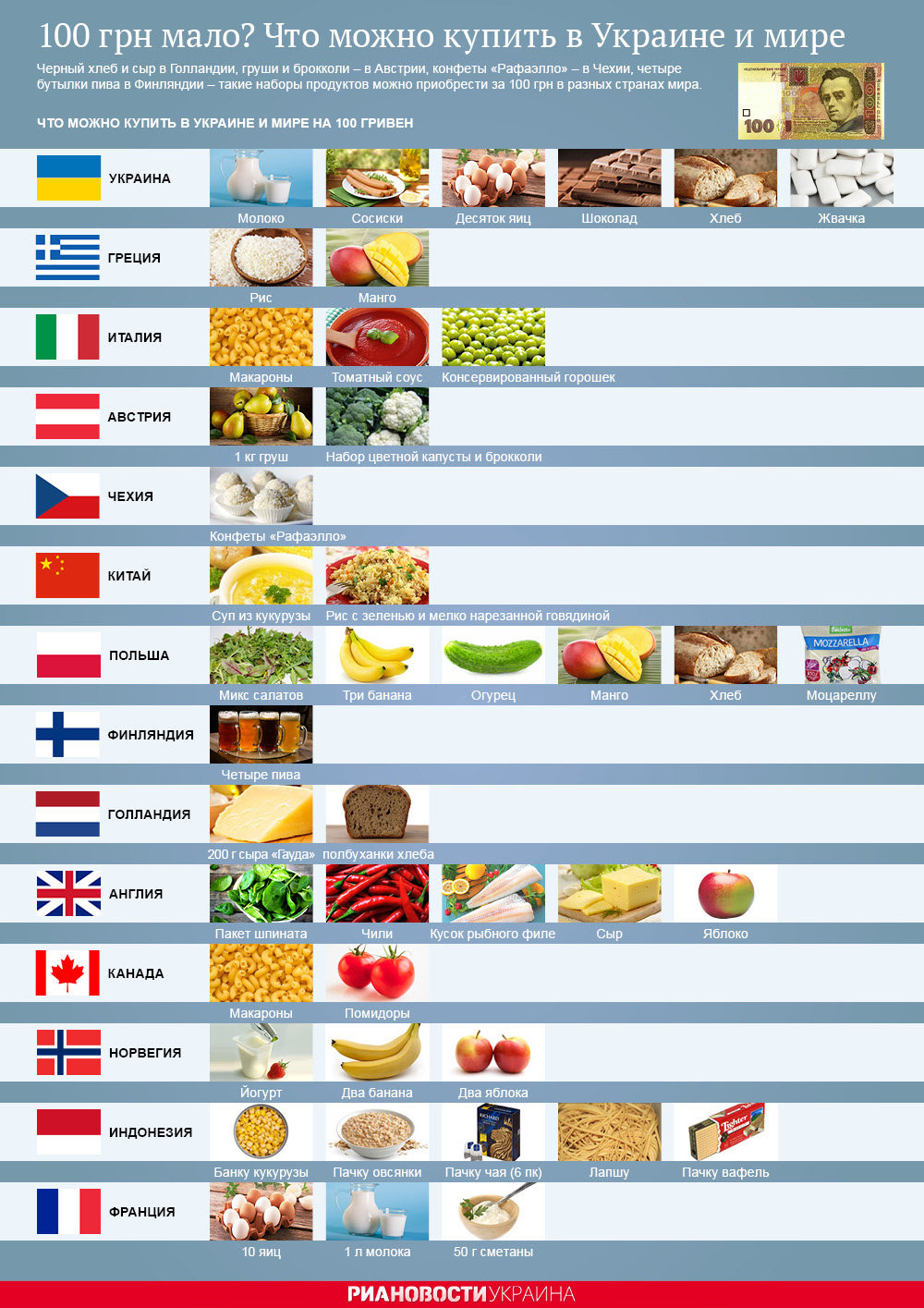 Что можно купить в Украине и мире на 100 гривен. Инфографика