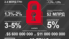 Цена блокады Донбасса для Украины. Инфографика