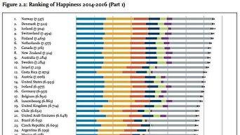 Данные отчета World Happiness Report 2017