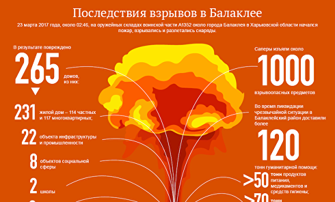 Последствия взрывов в Балаклее. Инфографика