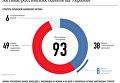Под санкциями. Активы российских банков в Украине. Инфографика