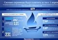 Сколько украинцы будут платить за газ с 1 апреля. Инфографика