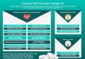 Бесплатные лекарства от Минздрава: полный список. Инфографика