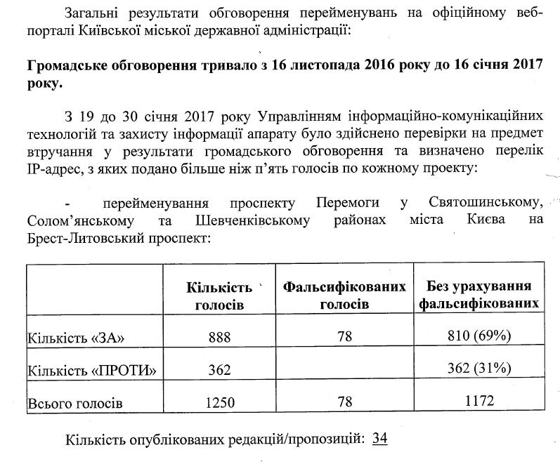 Брест-Литовский: Проспекту Победы вКиеве возвратят историческое название