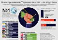 Нечему радоваться. Украина в лидерах...по коррупции