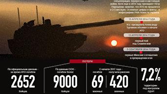 Три года войны: конфликт в Донбассе в цифрах и фактах. Инфографика