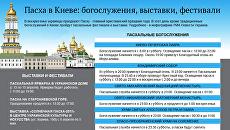 Пасха в Киеве: куда пойти на выходных. Инфографика