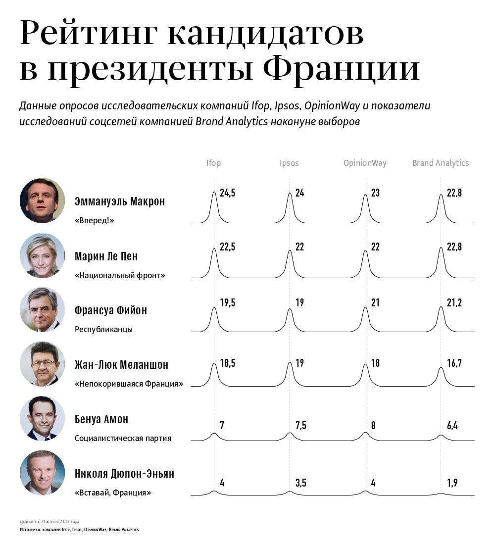 Рейтинг кандидатов в президенты Франции