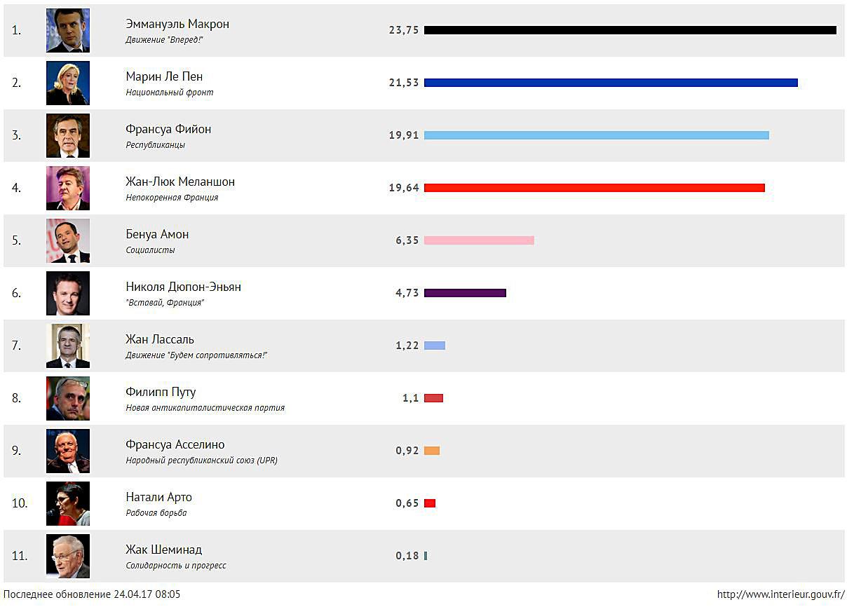 Предварительные результаты президентских выборов во Франции