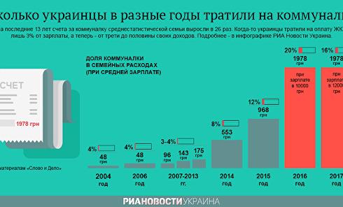 Сколько украинцы тратили на коммуналку