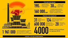 Чернобыльская катастрофа в фактах и цифрах. Инфографика
