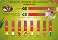 Бюджетные майские: взлет цен на продукты. Инфографика