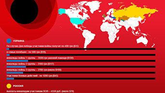 Праздник со слезами на глазах. Выплаты ко Дню Победы в разных странах. Инфографика