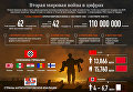 Вторая мировая война в цифрах