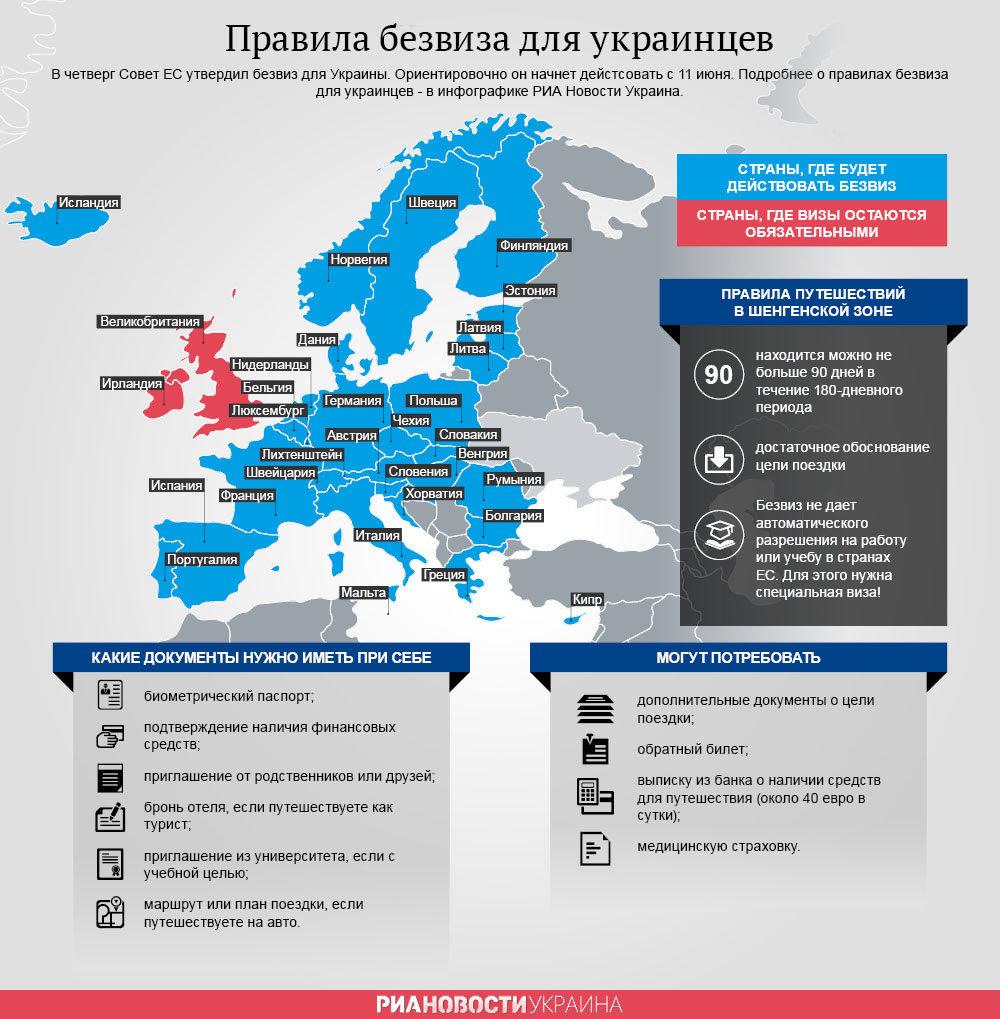 Правила безвиза для украинцев. Инфографика