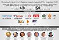 В Украине запретили российские социальные сети и СМИ. Инфографика