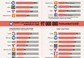 Соцсети и поисковики РФ в топе самых популярных в Украине