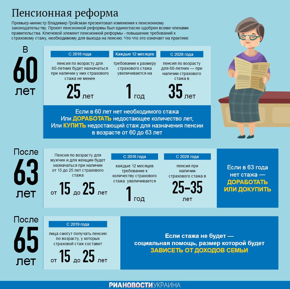 Пенсионная реформа в 2018: пенсионный возраст, новости, изменения