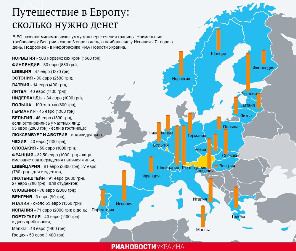 Путешествие в Европу: сколько нужно денег. Инфографика