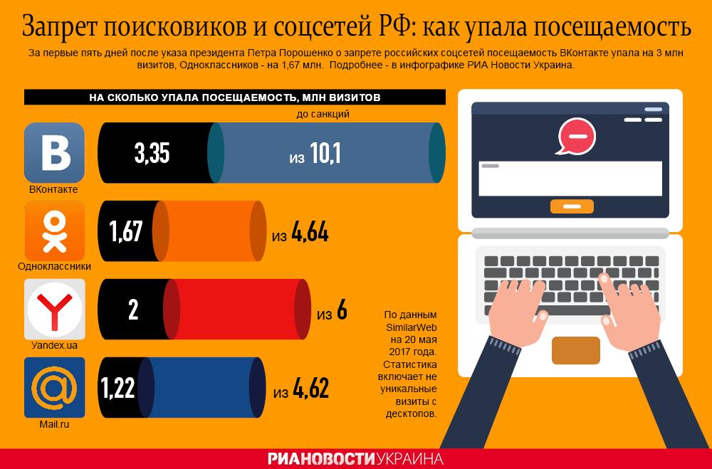 Табу на российские соцсети и поисковики: как упала посещаемость. Инфографика