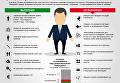 Три года президента Порошенко: результаты vs обещания. Инфографика