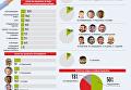 Рейтинг доверия украинцев к политикам