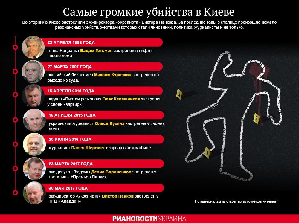 Самые громкие убийства в Киеве