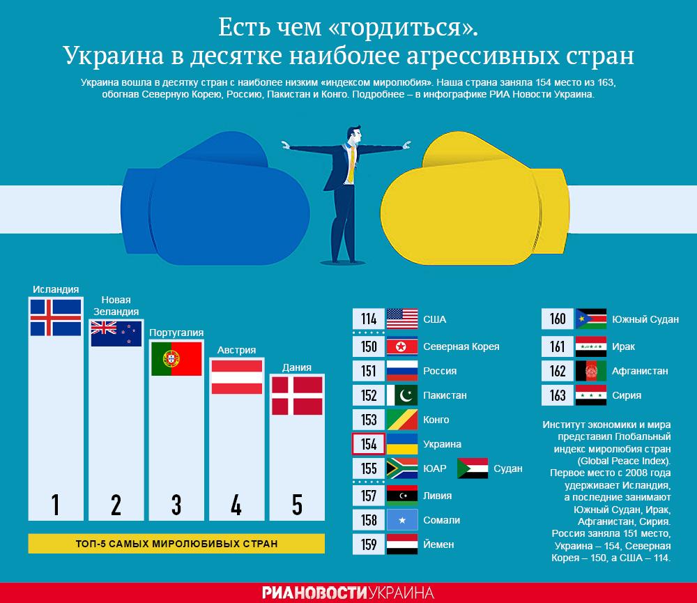 Украина в десятке наиболее агрессивных стран