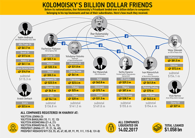 Владельцы фирм, получившие деньги от ПриватБанка