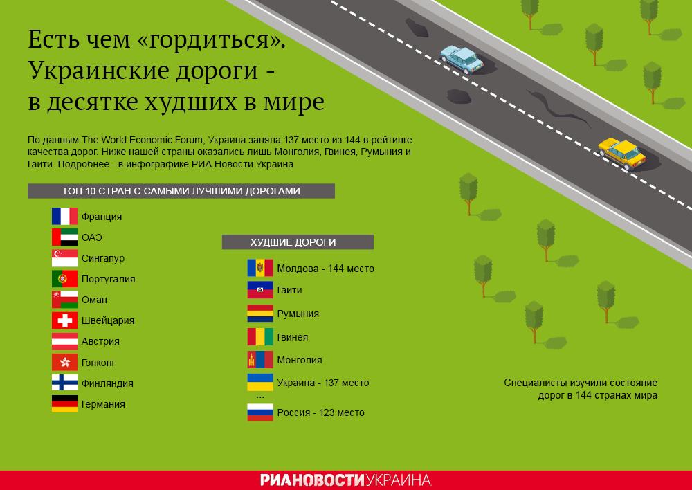 Украинские дороги - в топ-10 худших в мире. Инфографика
