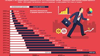 Как менялась зарплата украинцев
