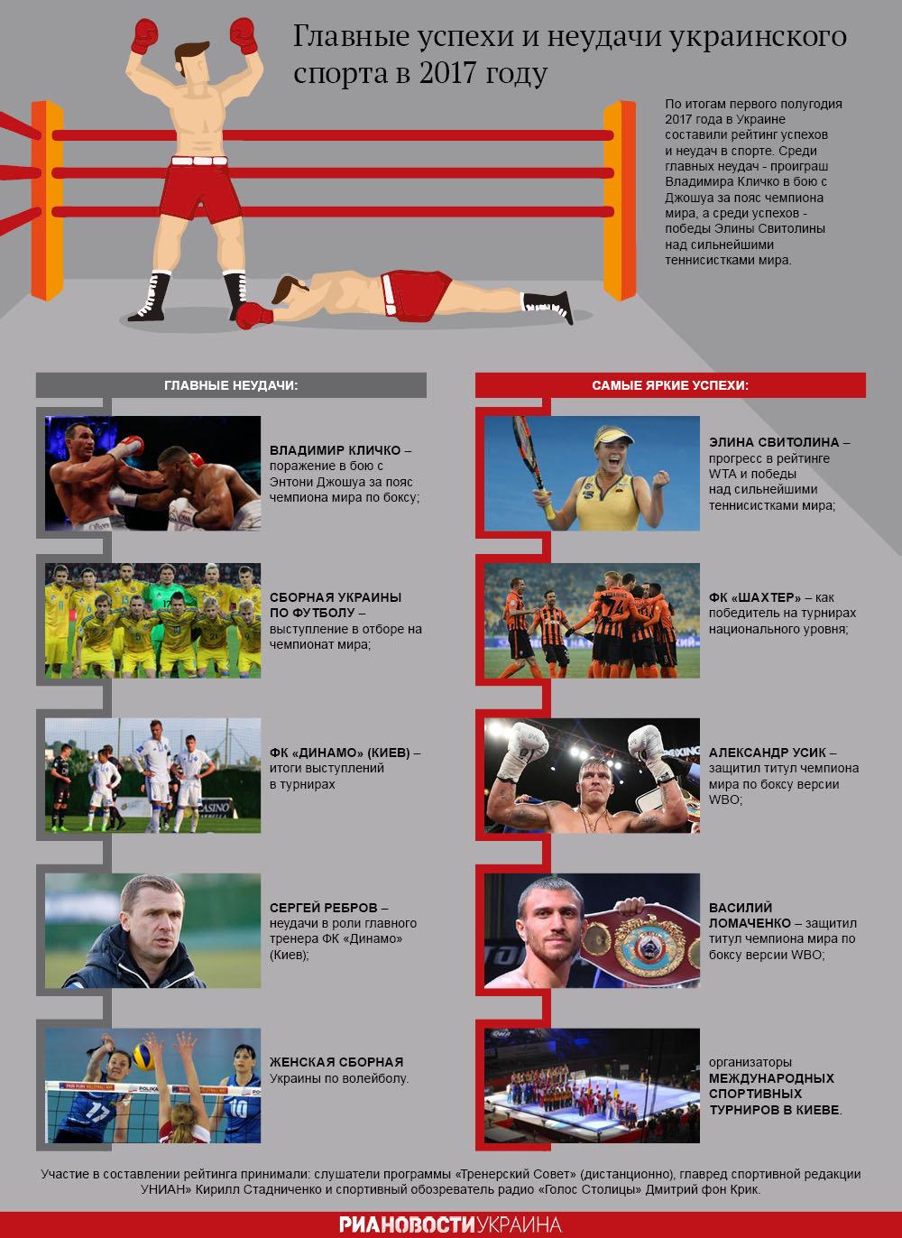 Главные успехи и неудачи украинского спорта в 2017 году