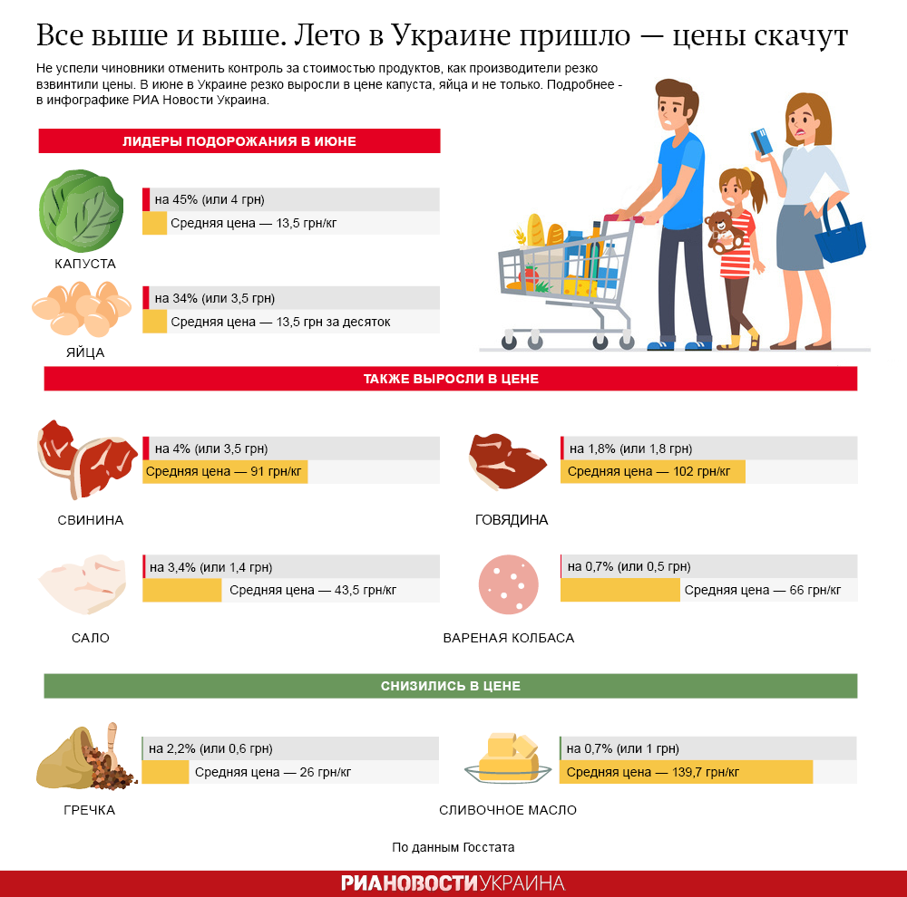 Вслед за летом. В Украине - очередное подорожание ряда продуктов  РИА Новости Украина: http://rian.com.ua/infografika/