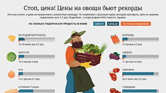 Цены на овощи бьют рекорды. Инфографика