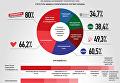 Имидж политических партий глазами украинцев. Инфографика