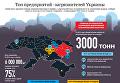 Топ загрязнителей Украины