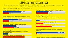 МВФ глазами украинцев