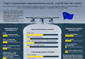 Опрос украинцев по безвизу