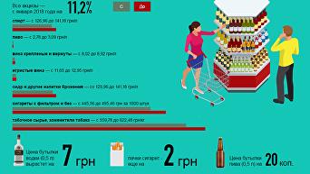 Цены на алкоголь и сигареты