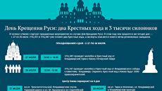 День Крещения Руси. Инфографика