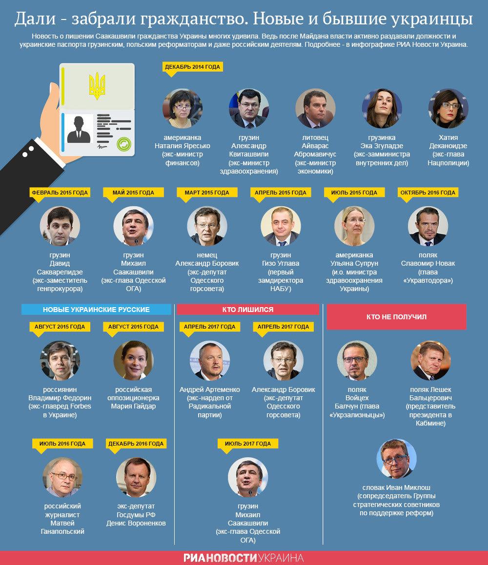 Дали - забрали гражданство. Новые и бывшие украинцы. Инфографика