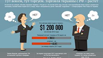 Торговля Украины и РФ