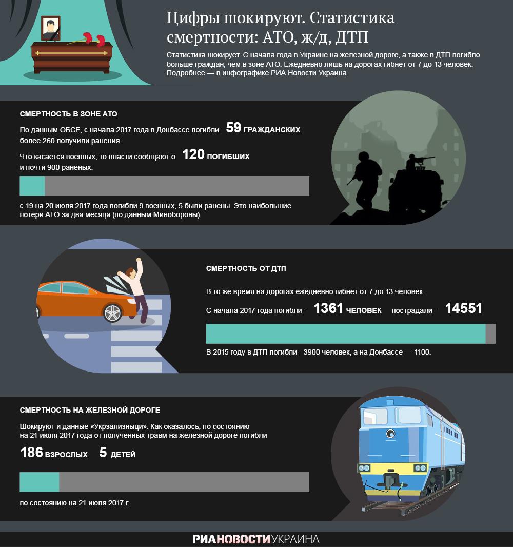Статистика смертности: АТО, ж/д, ДТП. Инфографика
