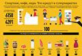 Спиртное, кофе, икра. Что крадут в украинских супермаркетах