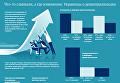 Украинцы о децентрализации