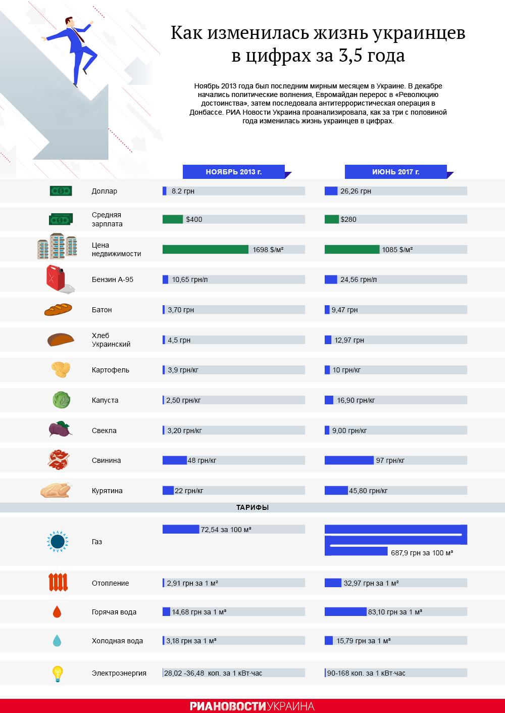 Как изменилась жизнь украинцев за 3,5 года