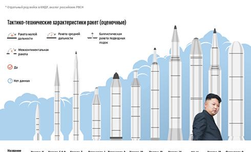 Ракетная угроза КНДР: радиус поражения и характеристики. Инфографика