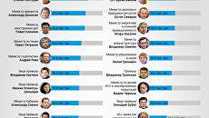 Зарплаты украинских министров