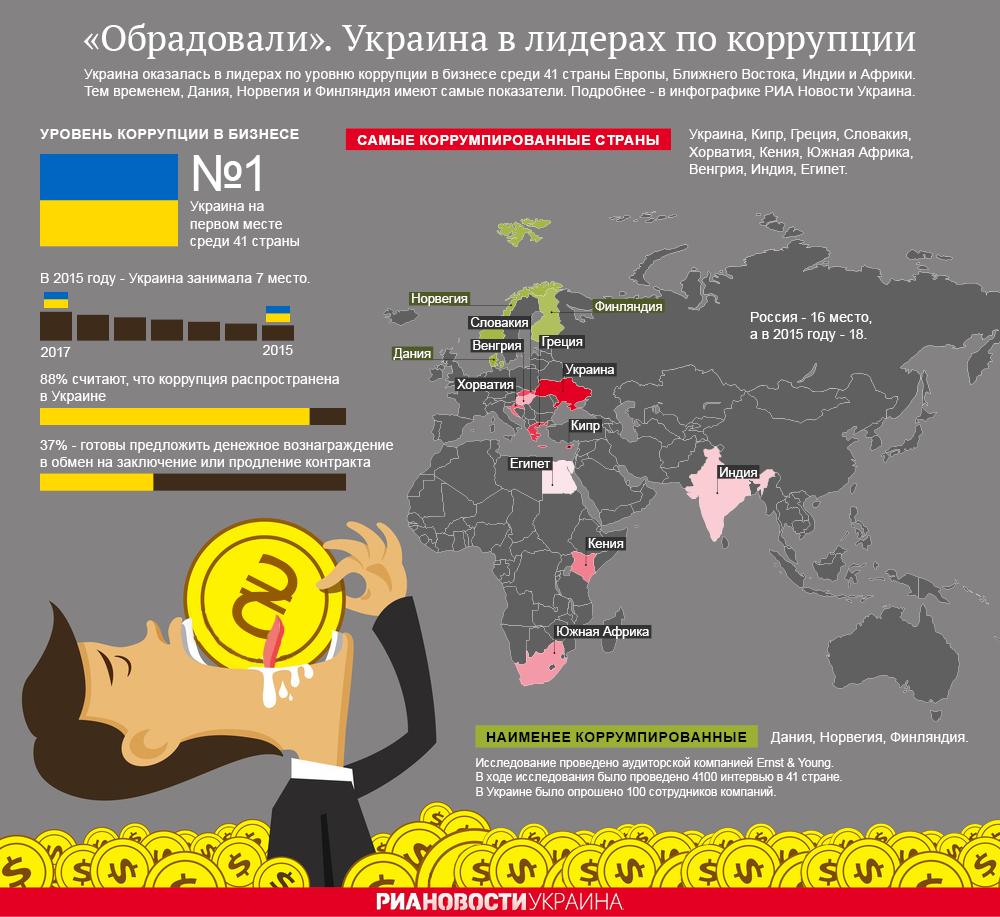 Украина в лидерах по коррупции