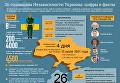 26-годовщина Независимости Украины. Цифры и факты